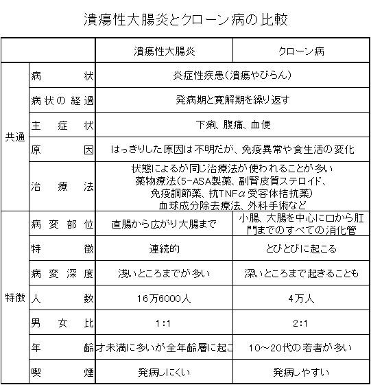 潰瘍性大腸炎とクローン病1