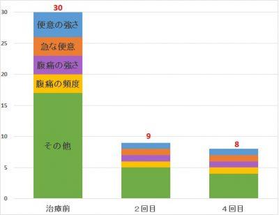 グラフ29