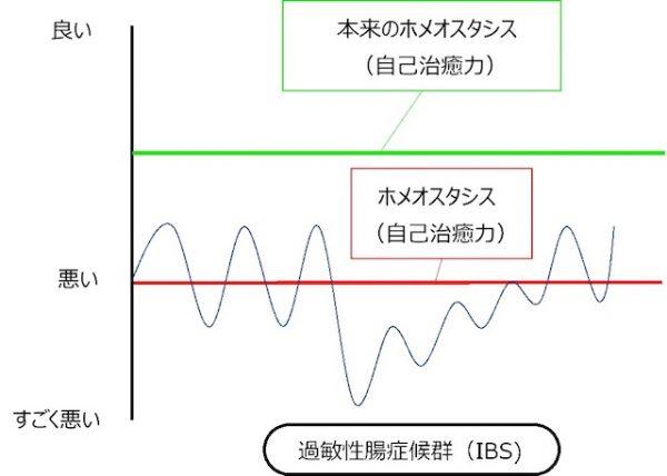 IBSな人グラフ