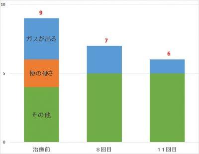 グラフ31